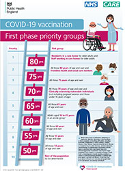 First phase priority groups leaflet