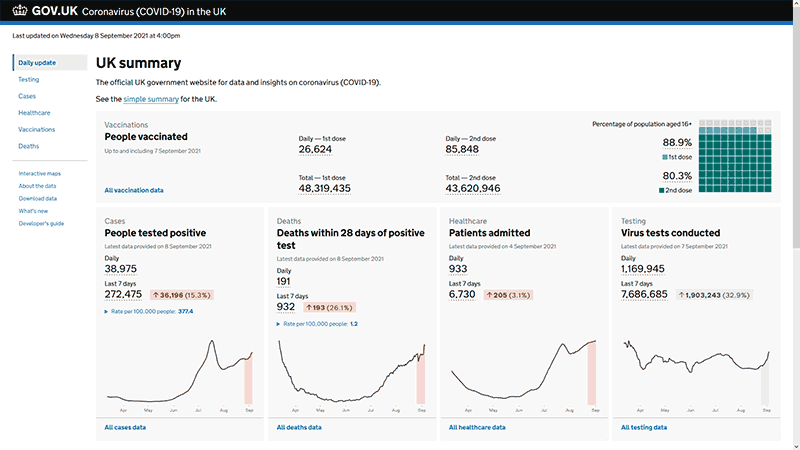 Screenshot of the government's COVID-19 Dashboard