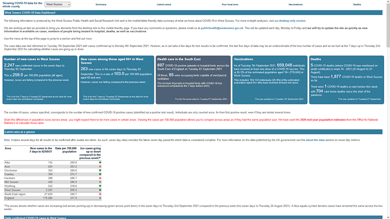 Screenshot of the West Sussex COVID-19 Dashboard